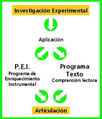 Desarrollo de las funciones cognitivas, desde la teoría del  Dr.Feuerstein y la comprensión lectora.